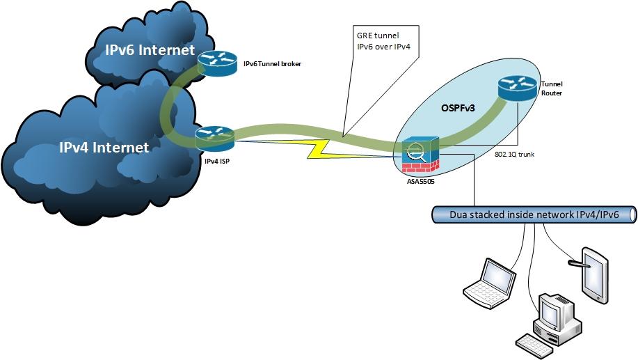 IPv6Tunnelsetup